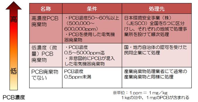 PC含有廃棄物の処理には高濃度・低濃度の区別があります